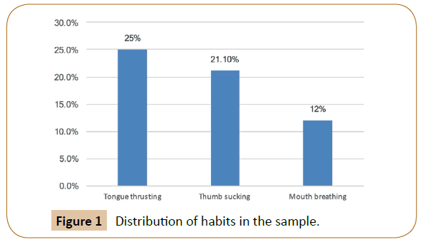 orthodontics-endodontics-habits-sample