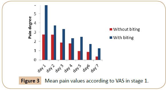 orthodontics-endodontics-pain-values